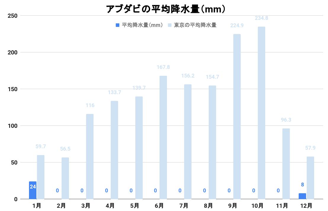 アブダビの平均降水量(グラフ)