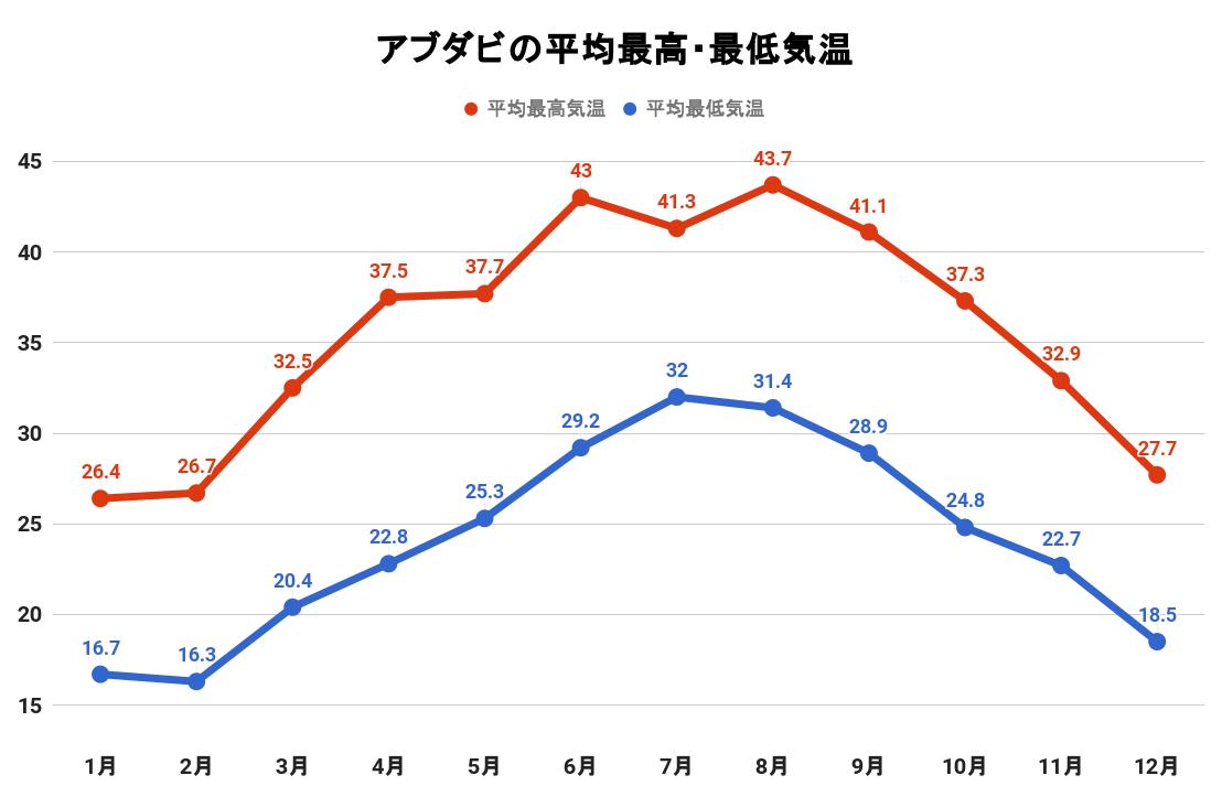 アブダビの平均最高・最低気温(グラフ)