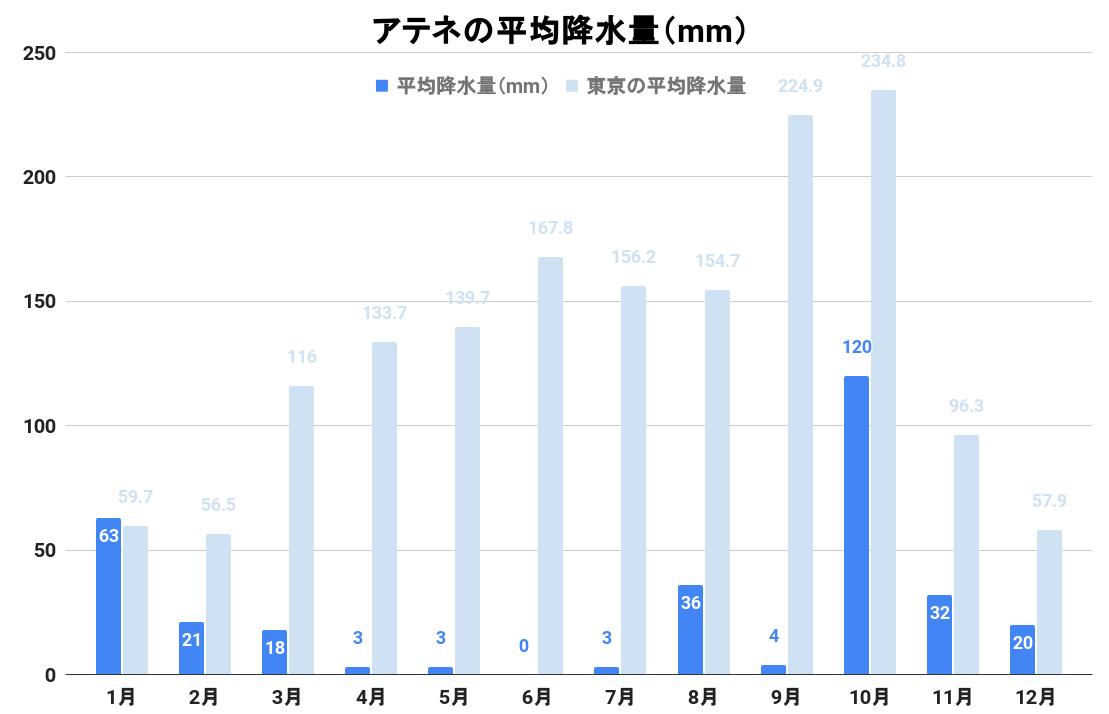 アテネの平均降水量(グラフ)