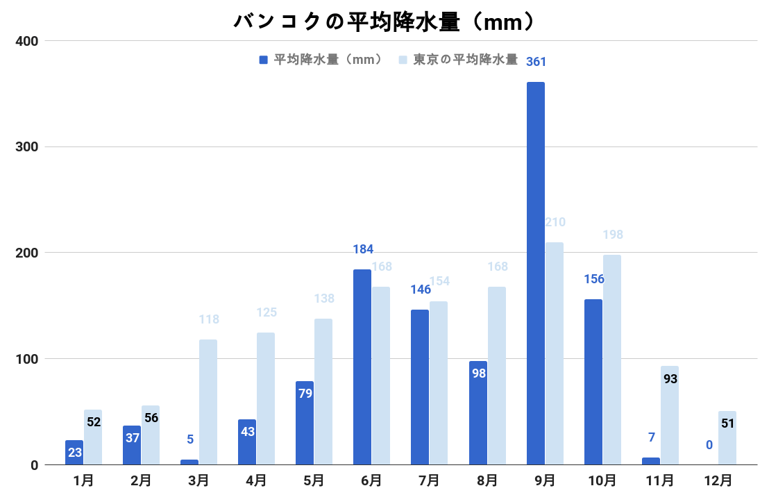 バンコクの平均降水量(グラフ)