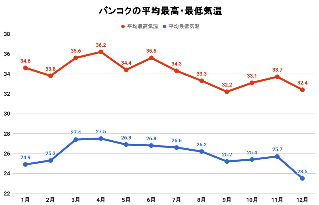 バンコクの平均最高・最低気温(グラフ)