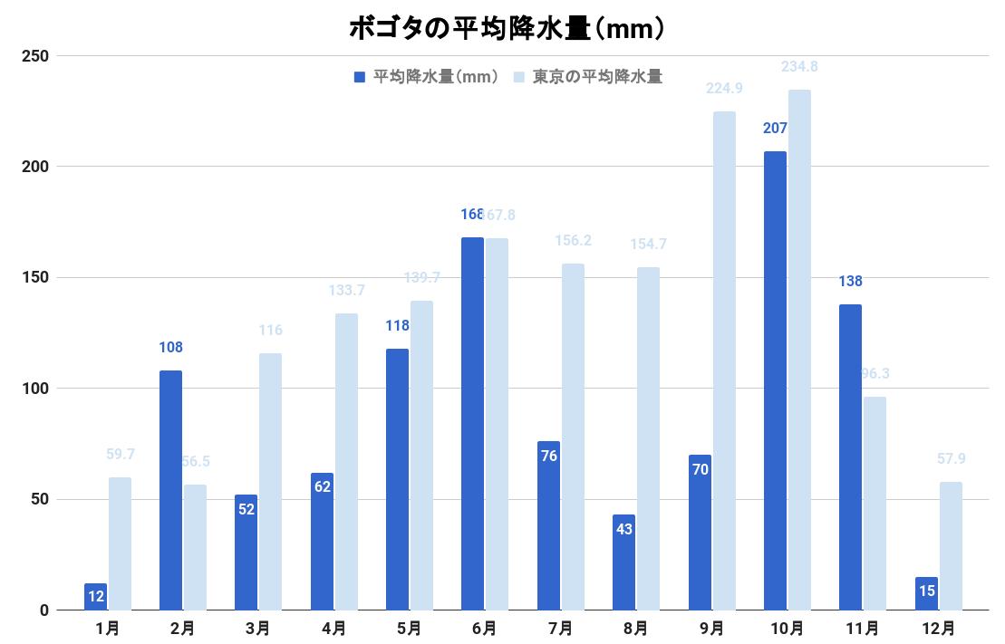ボゴタの平均降水量(グラフ)