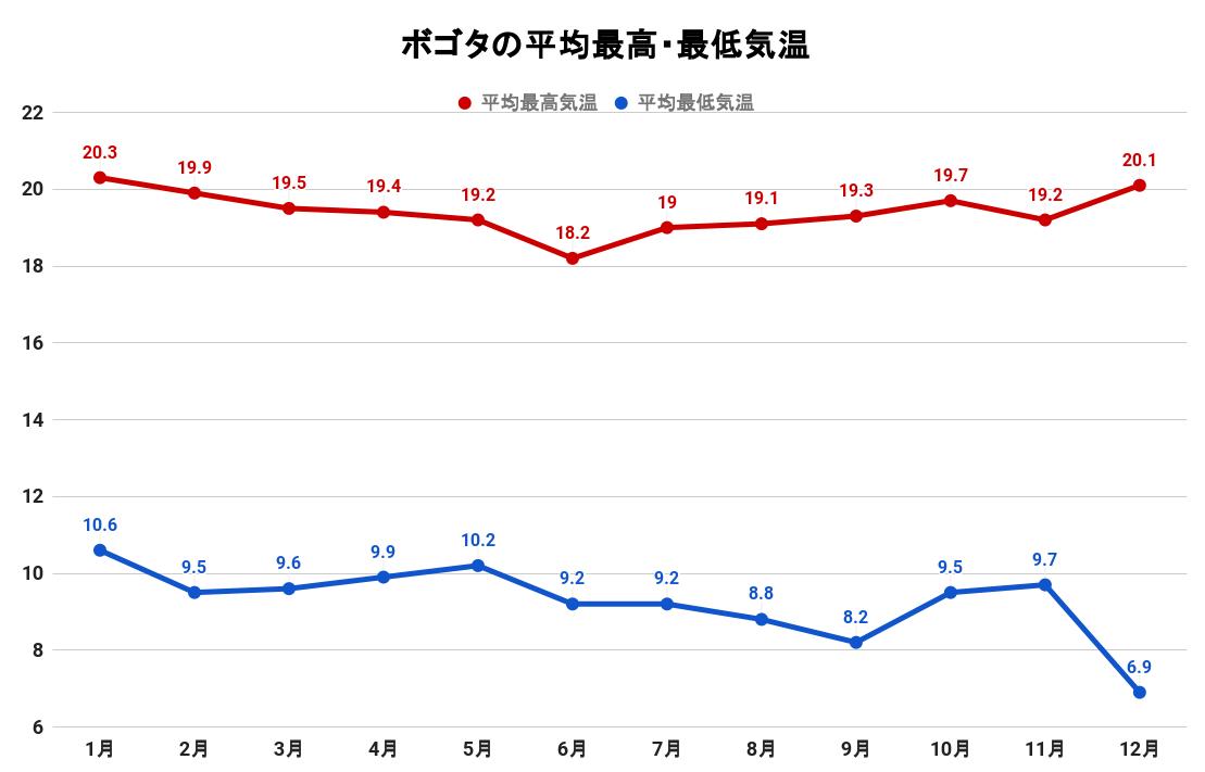 ボゴタの平均最高・最低気温(グラフ)