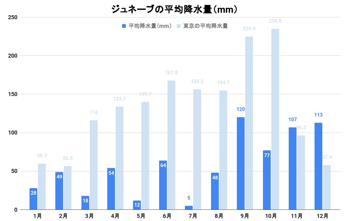 ジュネーブの平均降水量(グラフ)