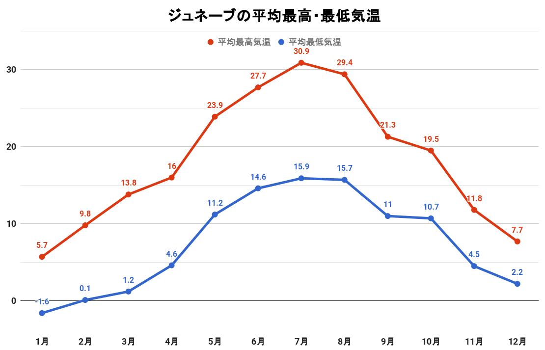 ジュネーブの平均最高・最低気温(グラフ)