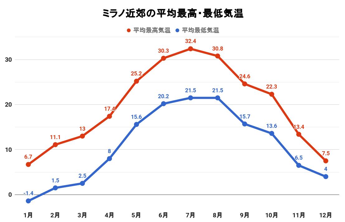 ミラノ近郊の平均最高・最低気温(グラフ)
