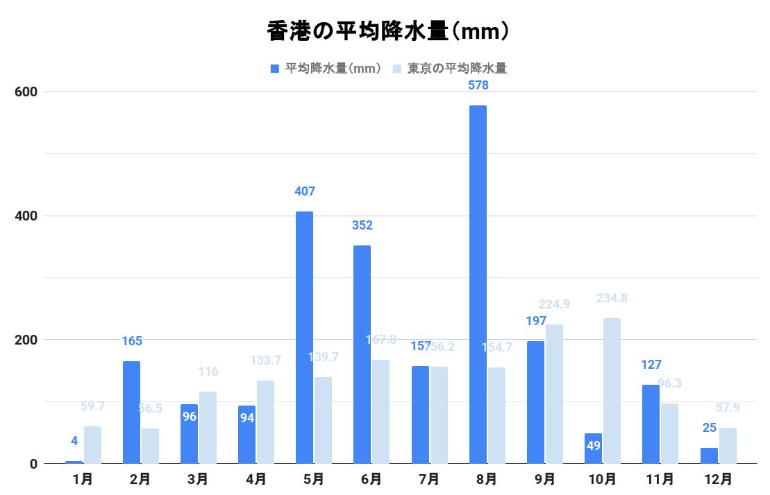 香港の平均降水量(グラフ)