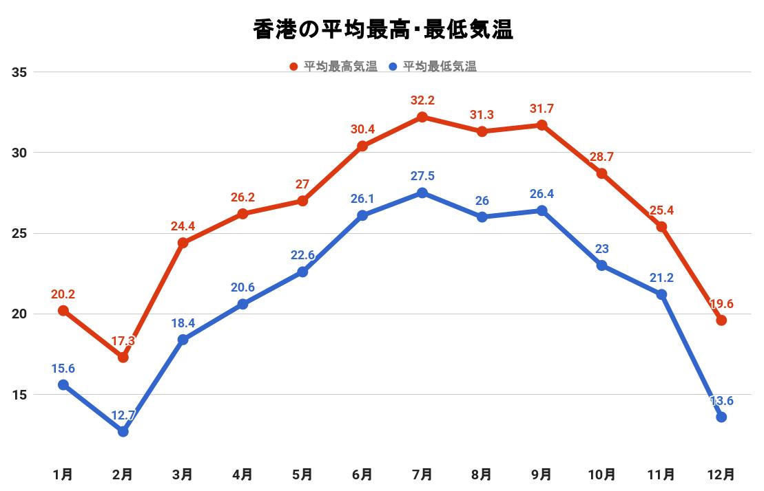 香港の平均最高・最低気温(グラフ)