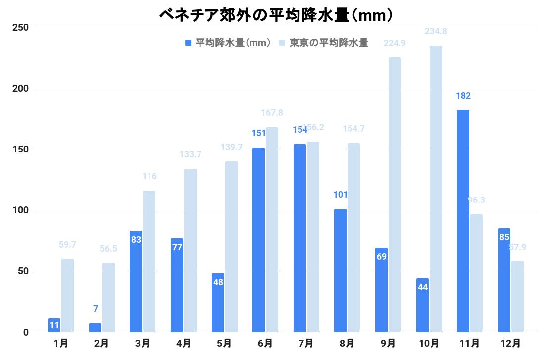 ベネチア近郊の平均降水量(グラフ)
