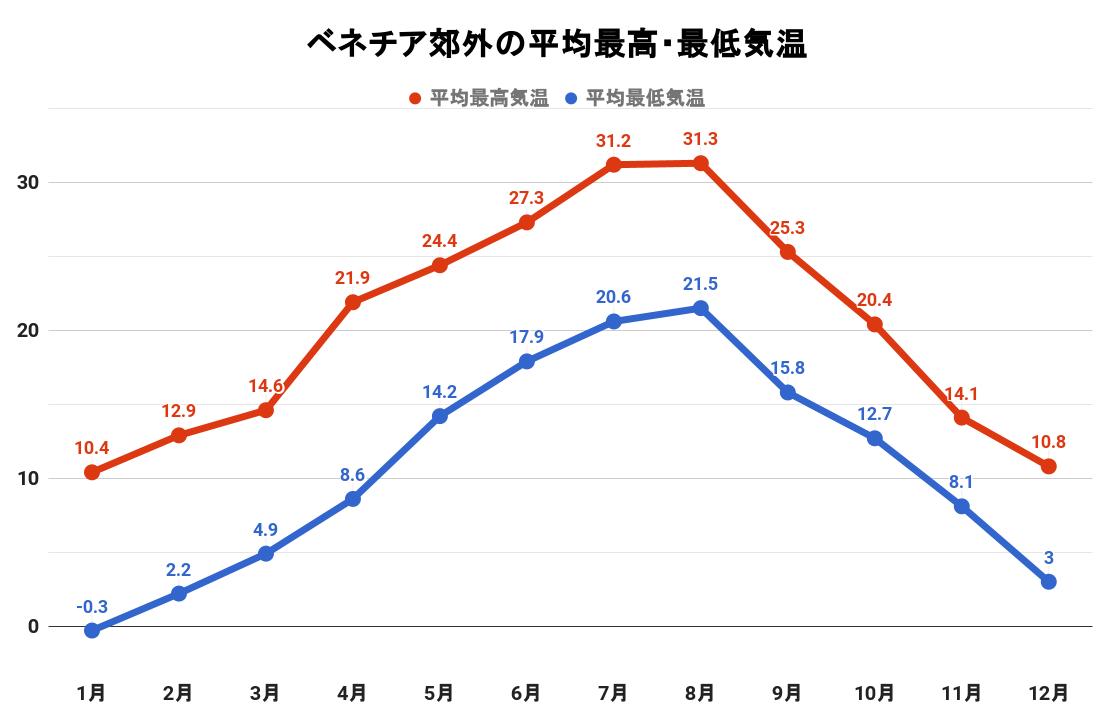 ベネチア近郊の平均最高・最低気温(グラフ)