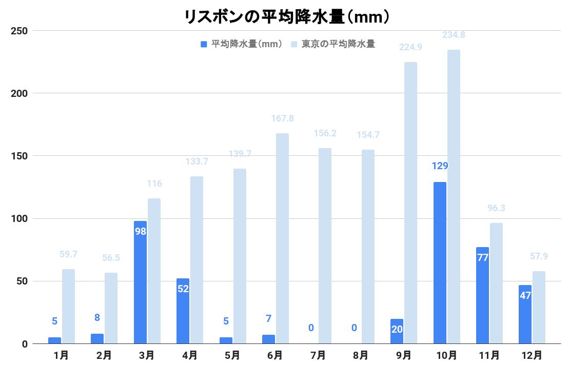 リスボンの平均降水量(グラフ)