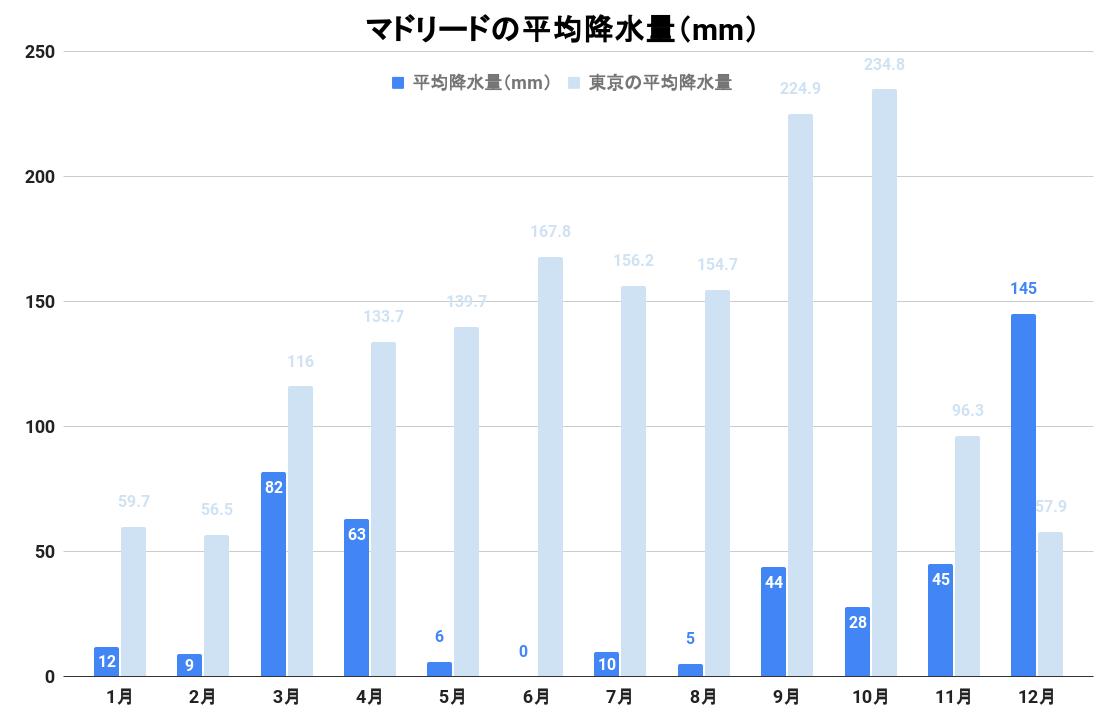マドリードの平均降水量(グラフ)
