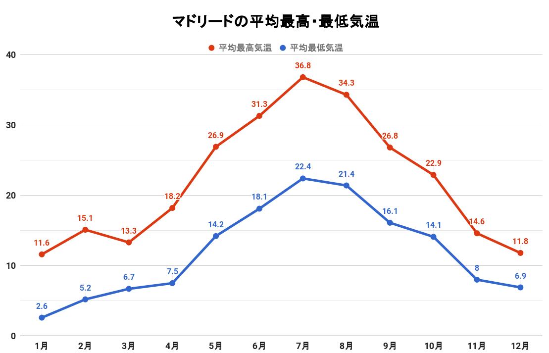 マドリードの平均最高・最低気温(グラフ)