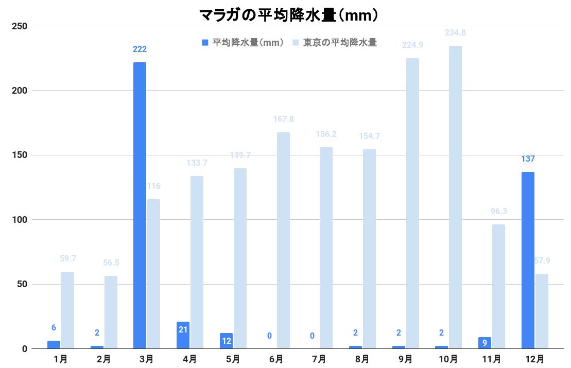 マラガの平均降水量(グラフ)