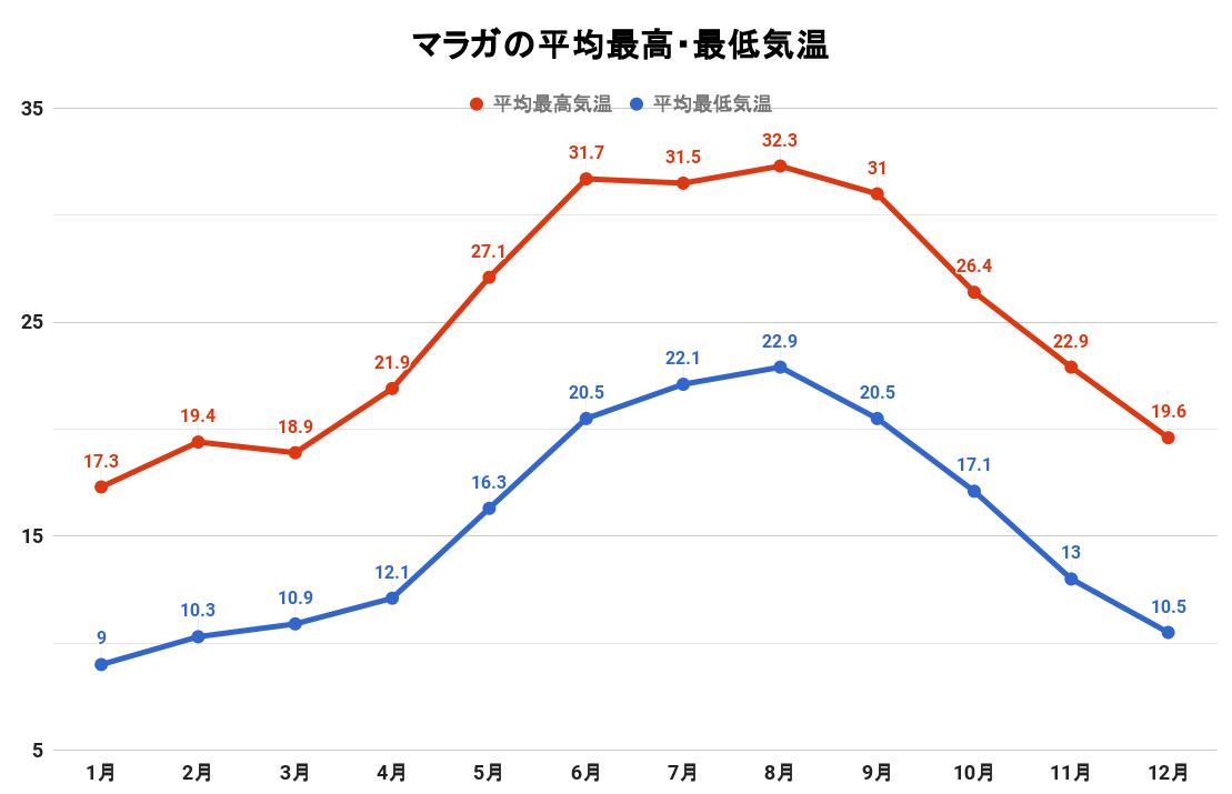 マラガの平均最高・最低気温(グラフ)