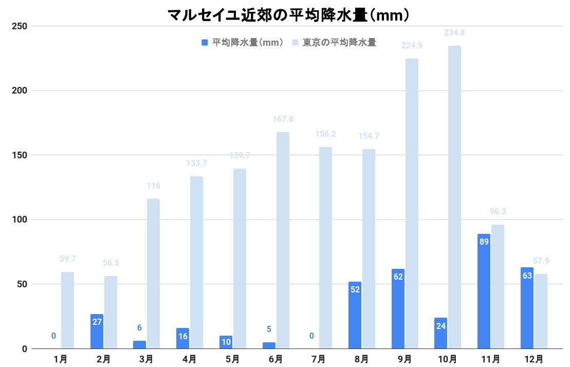 マルセイユ郊外の平均降水量(グラフ)