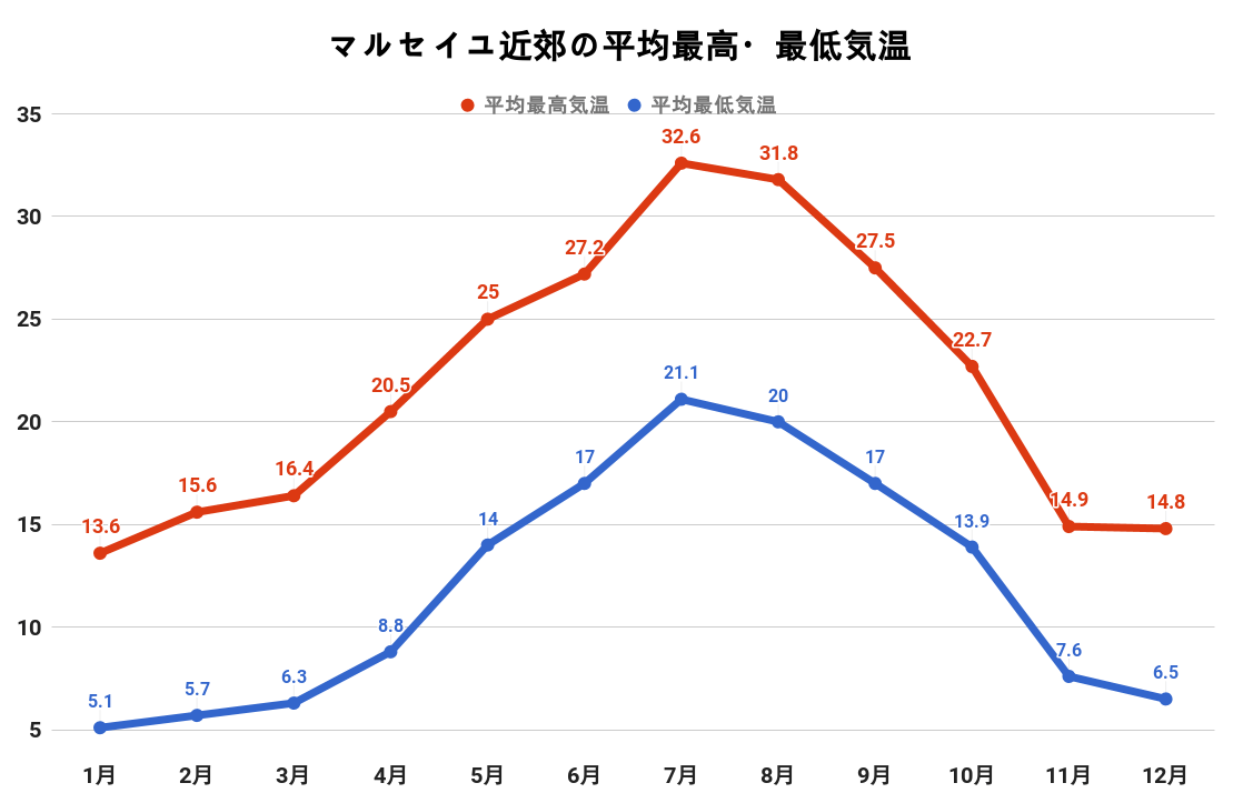 マルセイユ郊外の平均最高・最低気温(グラフ)
