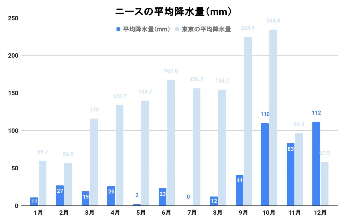 ニースの平均降水量(グラフ)
