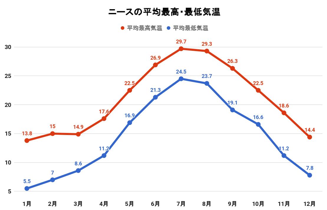 ニースの平均最高・最低気温(グラフ)