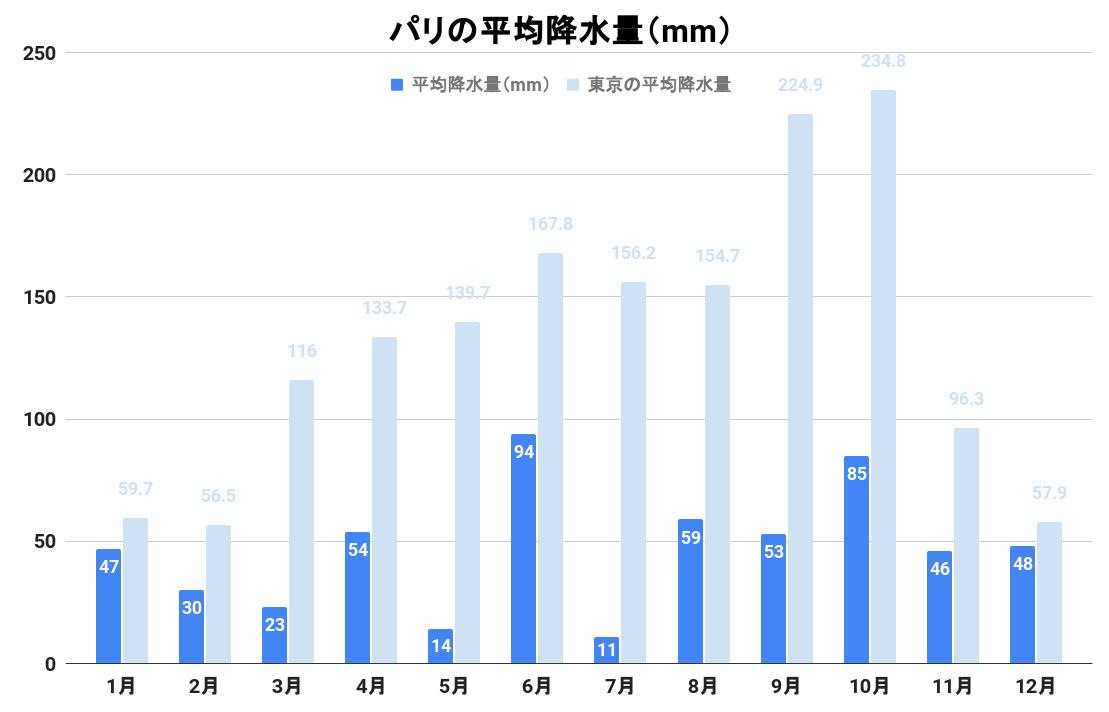 パリの平均降水量(グラフ)