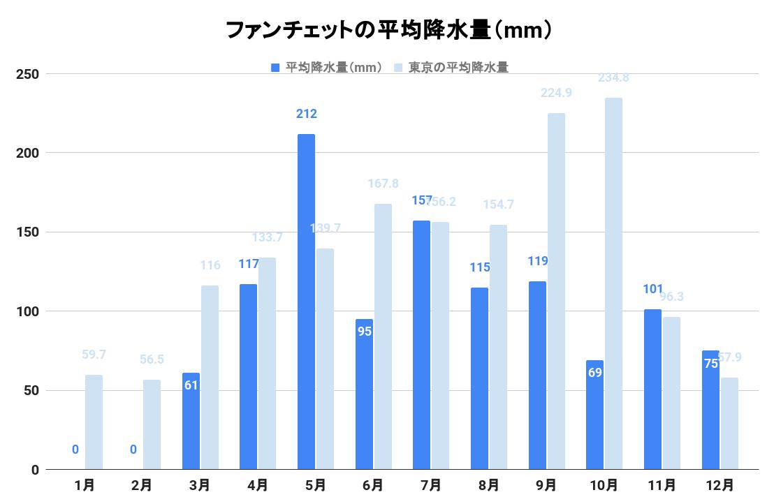 ファンチェットの平均降水量(グラフ)