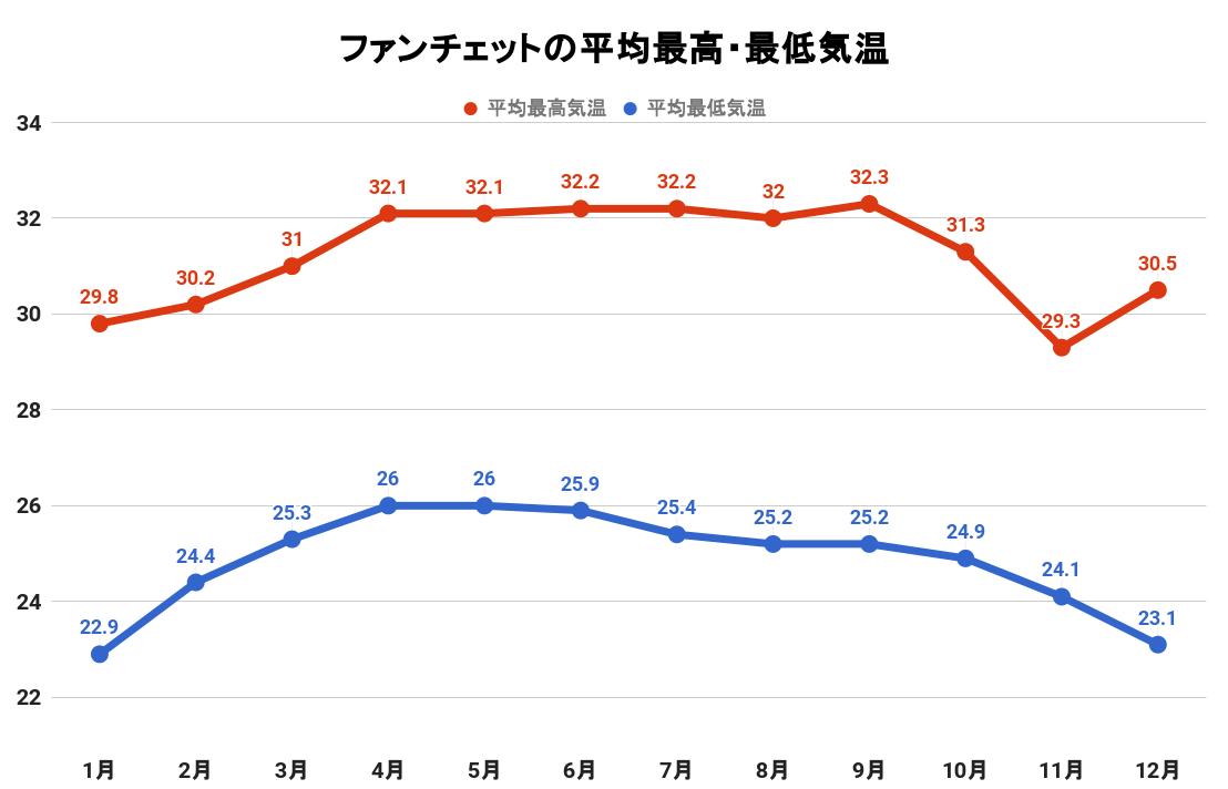 ファンチェットの平均最高・最低気温(グラフ)