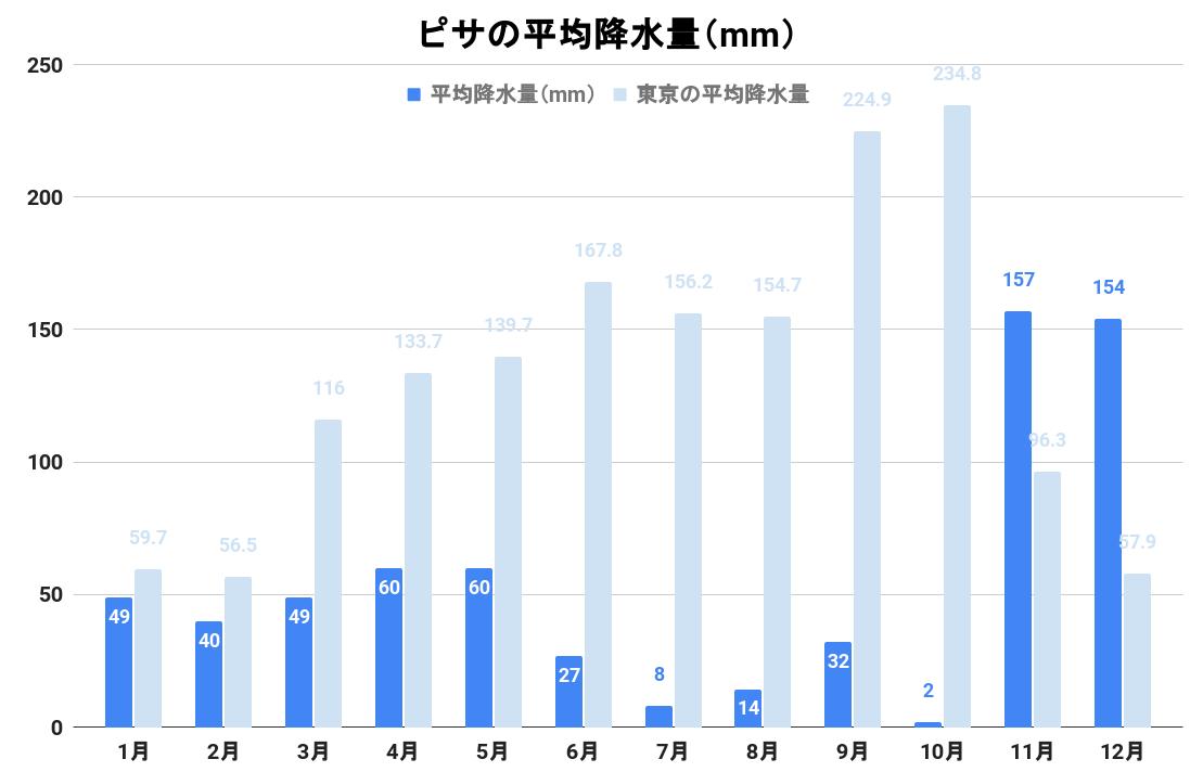 ピサの平均降水量(グラフ)