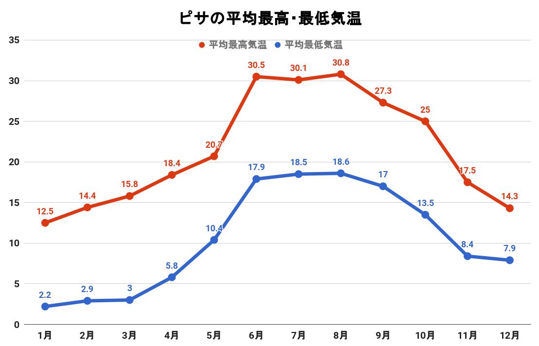 ピサの平均最高・最低気温(グラフ)