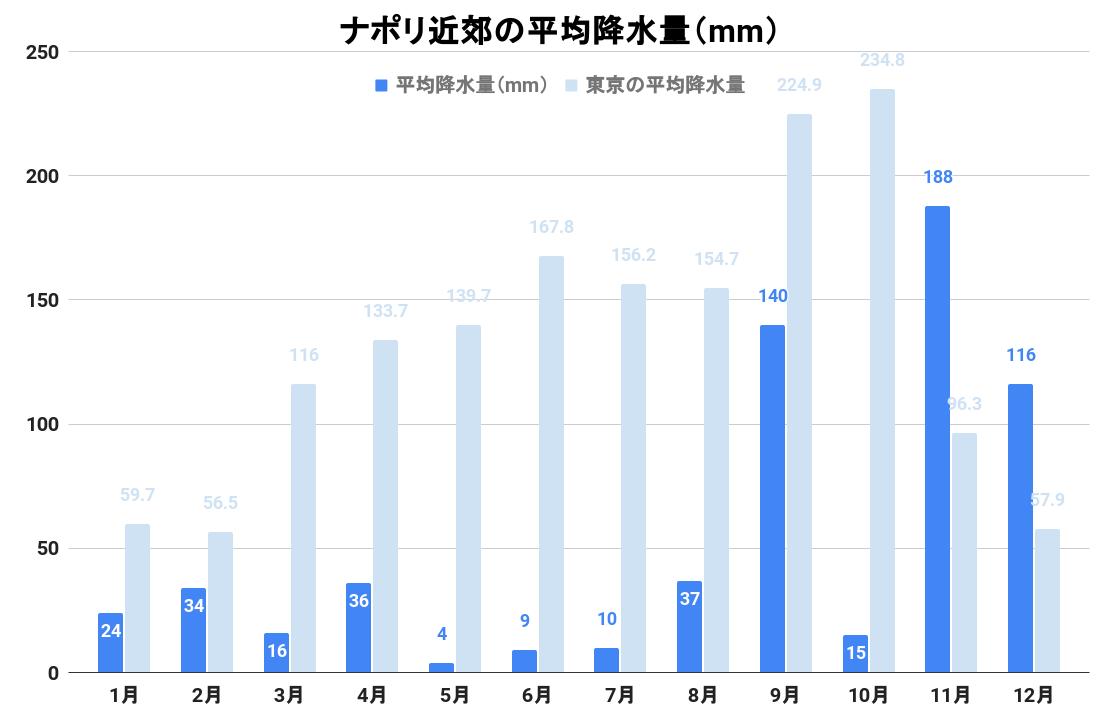 ポンツァの平均降水量(グラフ)
