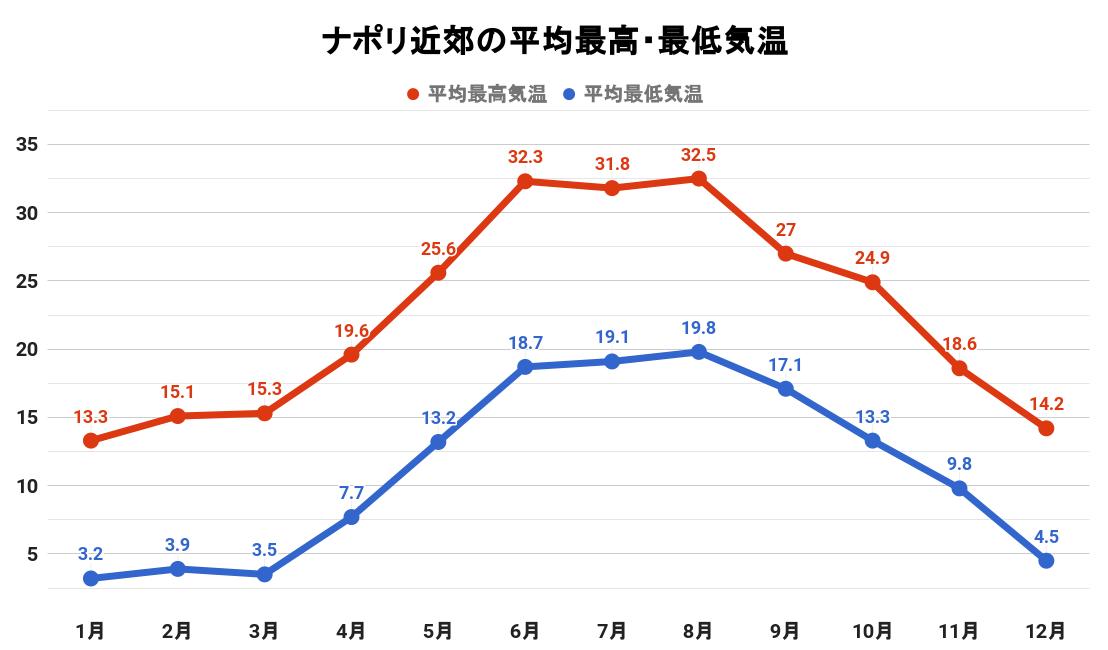 ポンツァの平均最高・最低気温(グラフ)