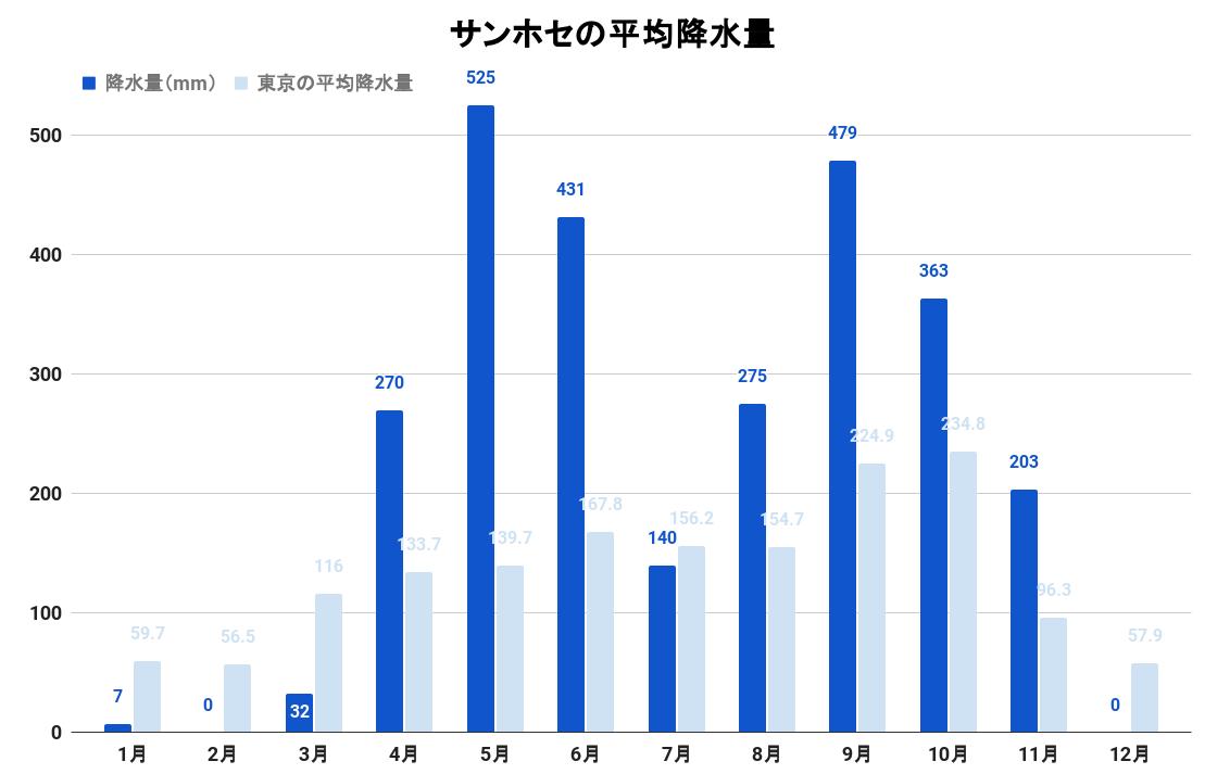 サンホセの平均降水量(グラフ)
