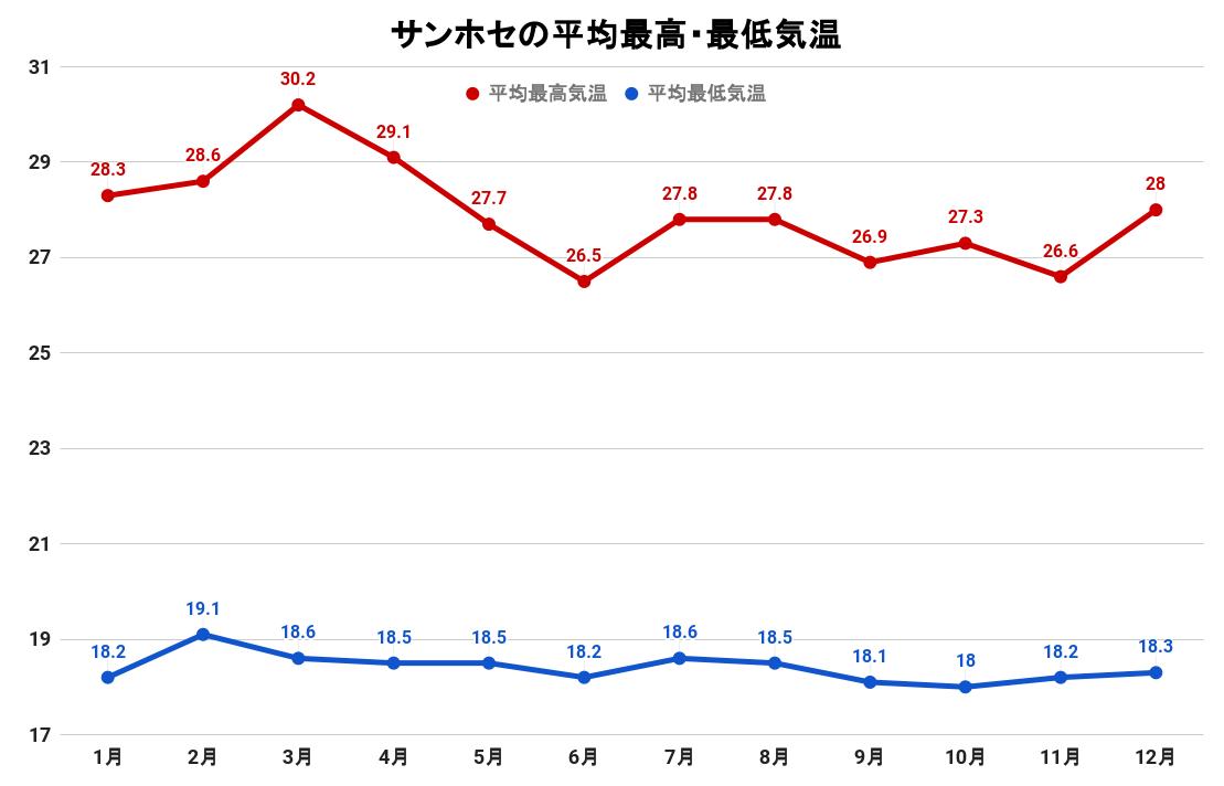 サンホセの平均気温(グラフ)