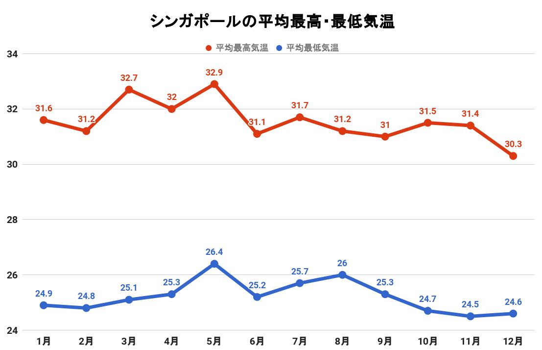 シンガポールの平均最高・最低気温(グラフ)