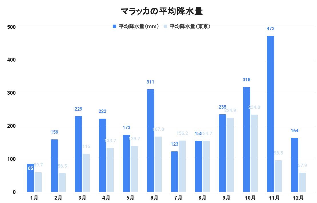マラッカの平均降水量